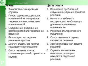 Этапы Знакомство с конкретным случаем Поиск: оценка информации, полученной и