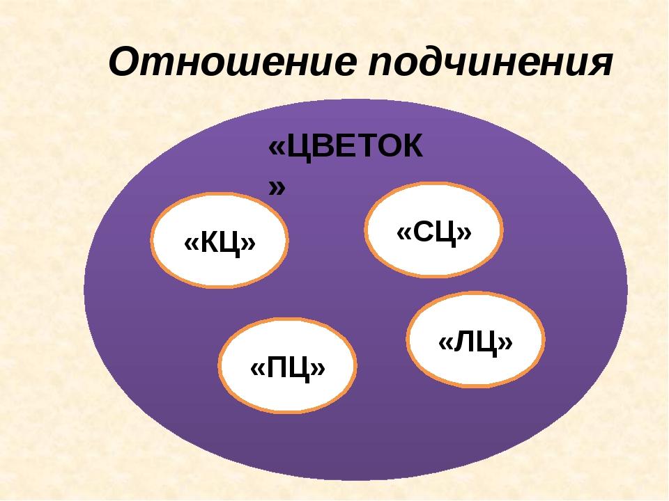 Отношение подчинения «ЦВЕТОК» «КЦ» «СЦ» «ПЦ» «ЛЦ»