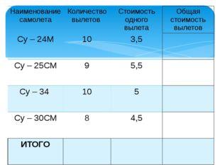 Наименование самолета Количество вылетов Стоимость одного вылета Общаястоимос