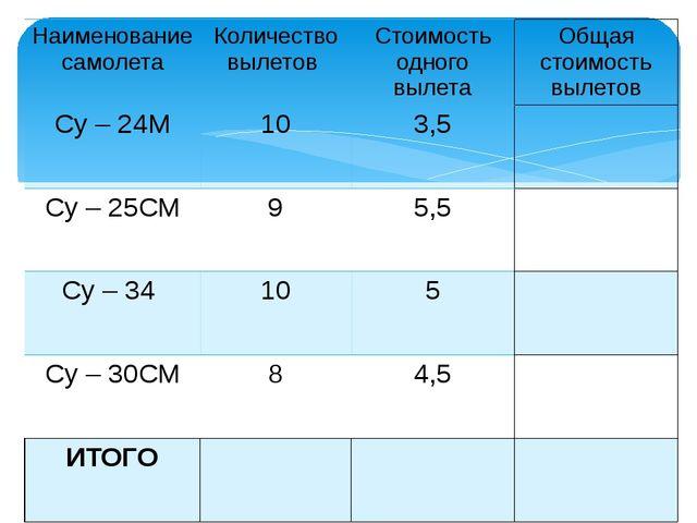 Наименование самолета Количество вылетов Стоимость одного вылета Общаястоимос...
