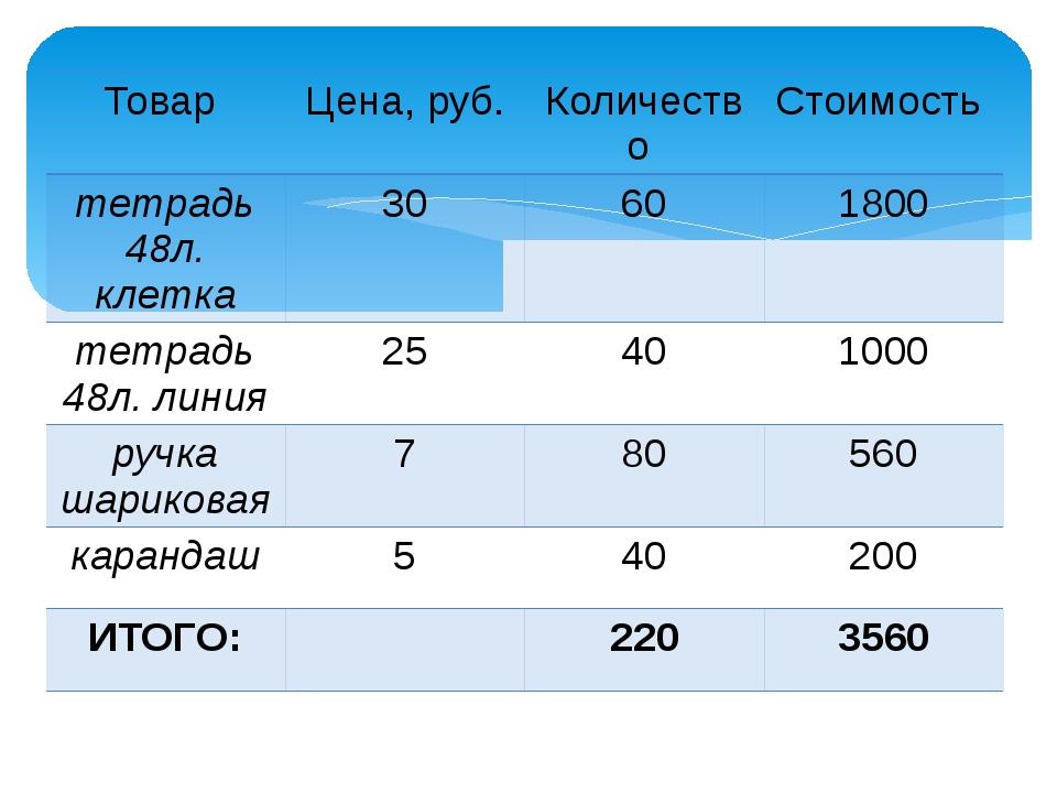 Товар Цена, руб. Количество Стоимость тетрадь48л. клетка 30 60 1800 тетрадь48...