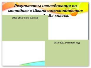 Результаты исследования по методике « Шкала совестливости» учащихся 4 «Б» кла