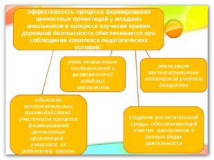Эффективность процесса формирования ценностных ориентаций у младших школьнико
