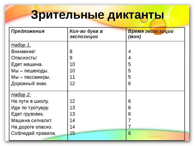 Зрительные диктанты Предложения Кол-во букв в экспозиции Время экспозиции (ми...