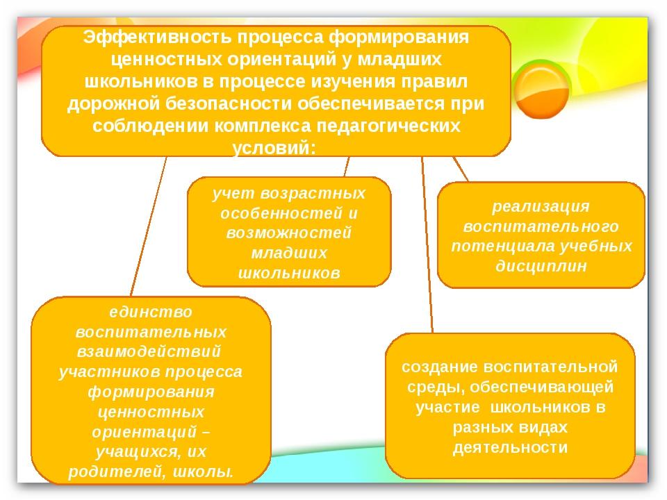 Эффективность процесса формирования ценностных ориентаций у младших школьнико...
