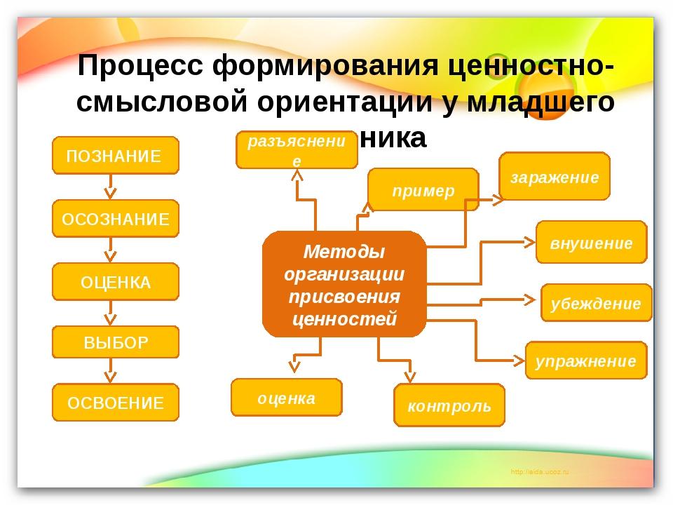 Процесс формирования ценностно- смысловой ориентации у младшего школьника ПОЗ...
