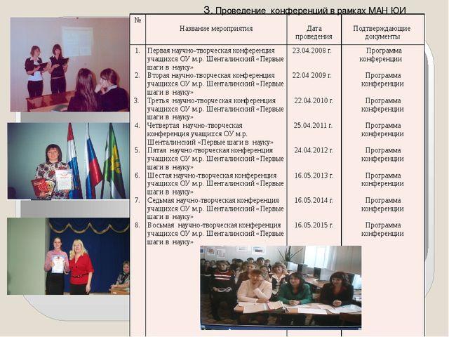3. Проведение конференций в рамках МАН ЮИ № Названиемероприятия Датапроведени...