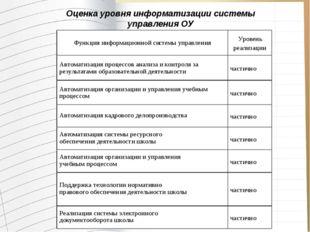 Оценка уровня информатизации системы управления ОУ