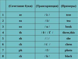 (Сочетание букв)(Транскрипция)(Примеры) 1ee/ i: /tree 2ea/i:/tea 3