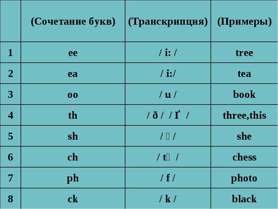(Сочетание букв)(Транскрипция)(Примеры) 1ee/ i: /tree 2ea/i:/tea 3...