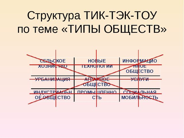 Структура ТИК-ТЭК-ТОУ по теме «ТИПЫ ОБЩЕСТВ» СЕЛЬСКОЕ ХОЗЯЙСТВОНОВЫЕ ТЕХНОЛО...