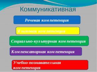Коммуникативная компетентность Речевая компетенция Языковая компетенция Социа