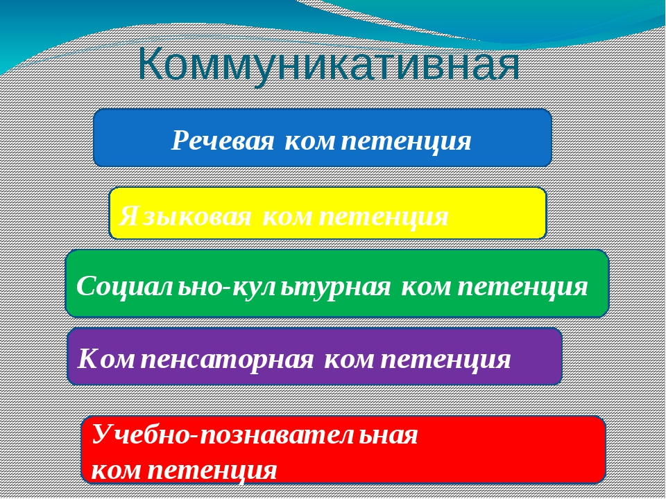 Коммуникативная компетентность Речевая компетенция Языковая компетенция Социа...