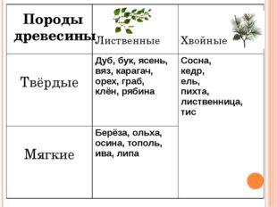 Породы древесины Лиственные Хвойные Твёрдые Дуб,бук, ясень, вяз, карагач, оре