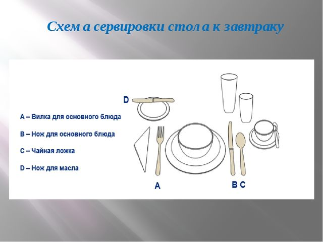 Схема сервировки стола к завтраку