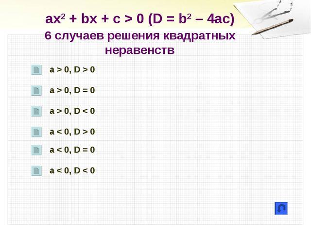 ах2 + bx + c > 0 (D = b2 – 4ac) 6 случаев решения квадратных неравенств a > 0...