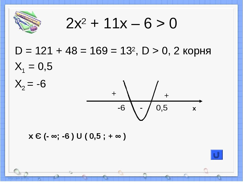 2х2 + 11х – 6 > 0 D = 121 + 48 = 169 = 132, D > 0, 2 корня X1 = 0,5 X2 = -6 +...