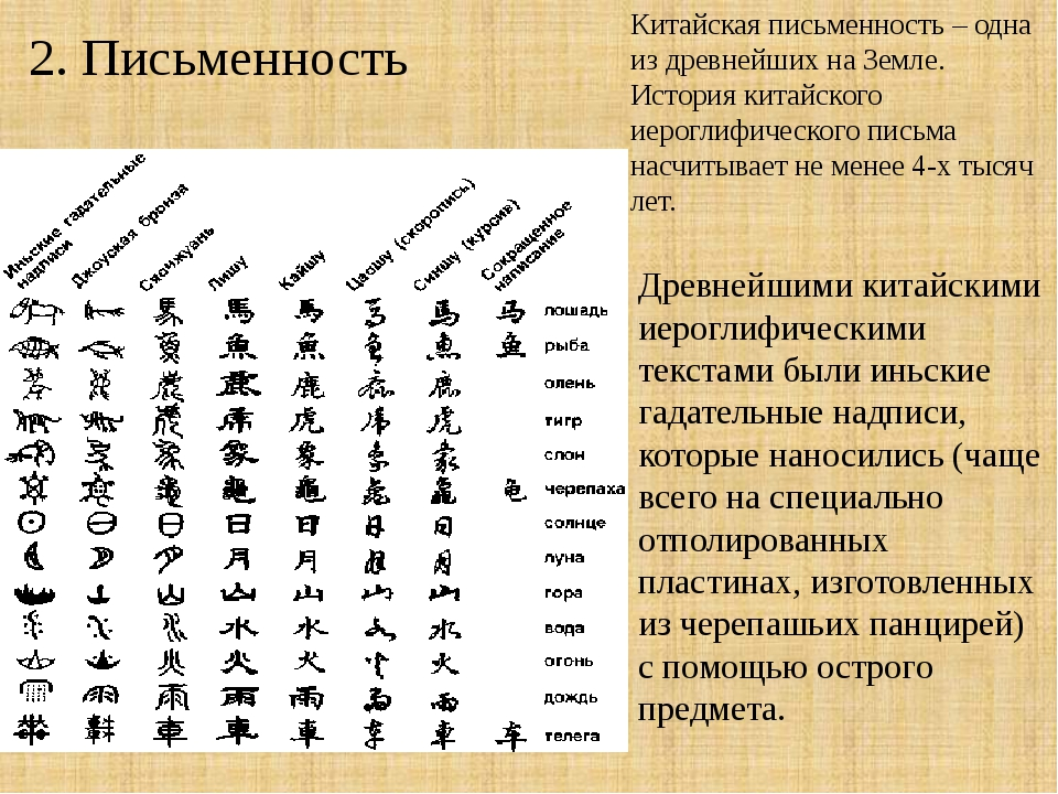 ancient chinese writing system Continued from: ancient china rather than expressing their thoughts in a logical and systematic prose, chinese thinkers tended to be more poetical they do not display a strong concern in providing strict rules the ideas tend to be guidelines only.