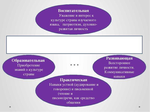 Воспитательная Уважение и интерес к культуре страны изучаемого языка, патриот...
