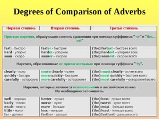Degrees of Comparison of Adverbs