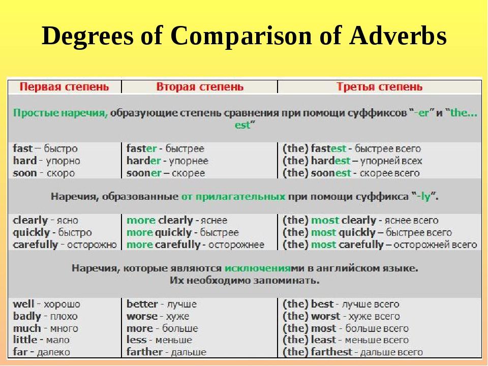 Степени сравнения прилагательных и наречий в английском языке