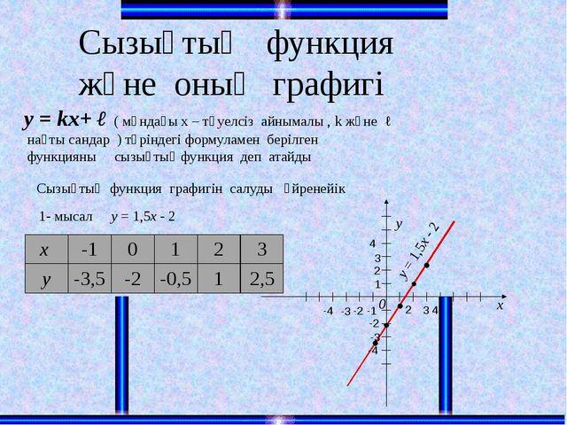 Сызықтық функция және оның графигі у = kx+ ℓ ( мұндағы х – тәуелсіз айнымалы...