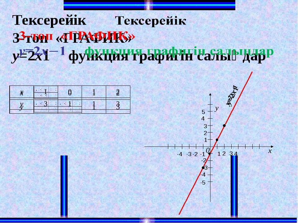 x y 0 2 1 -2 -2 4 4 -4 -4 -1 -3 3 -3 1 3 5 -5 2