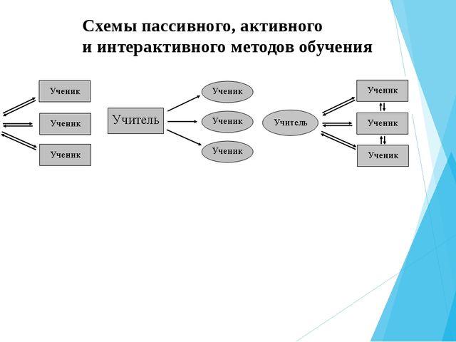 Схемы пассивного, активного и интерактивного методов обучения