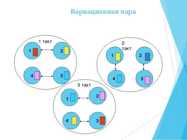 Вариационная пара 1 такт 4 3 2 3 2 2 такт 3 такт 1 1 2 3 4 1 4