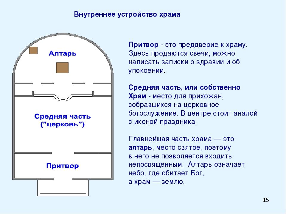 * Внутреннее устройство храма Притвор - это преддверие к храму. Здесь продают...