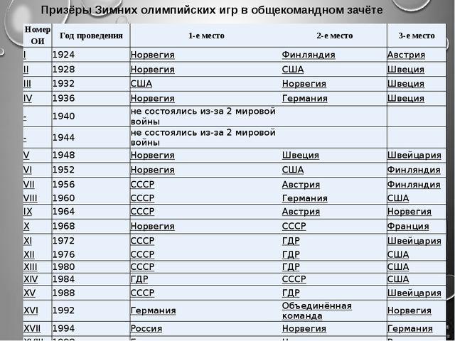 Призёры Зимних олимпийских игр в общекомандном зачёте Номер ОИ Год проведения...