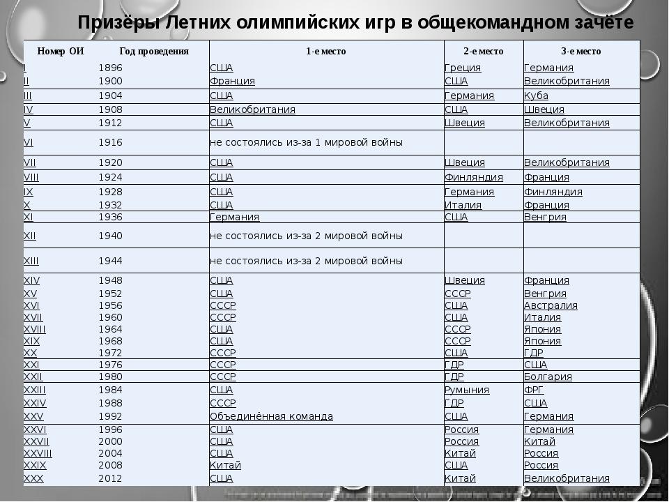 Призёры Летних олимпийских игр в общекомандном зачёте Номер ОИ Год проведения...