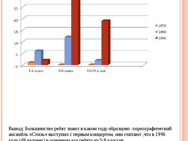 Диаграмма 3: «В каком году образцово хореографический ансамбль «Стиль» высту...