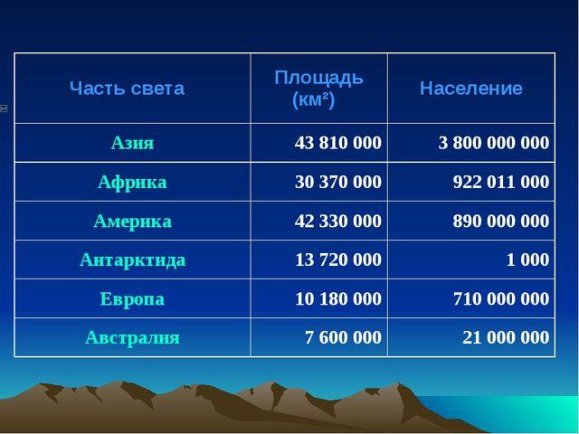 Часть светаПлощадь (км²)Население Азия43 810 0003 800 000 000 Афри...