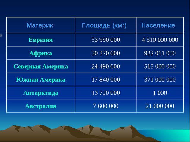 Материк Площадь (км²)Население Евразия53 990 0004 510 000 000 Африка...