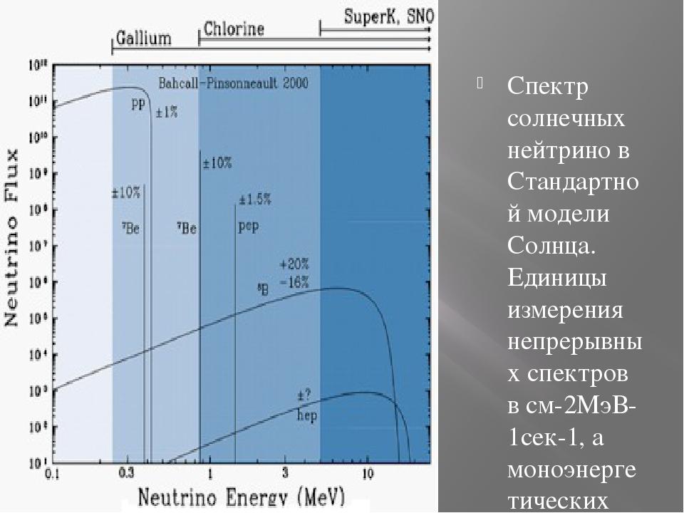 Спектр солнечных нейтрино в Стандартной модели Солнца. Единицы измерения неп...