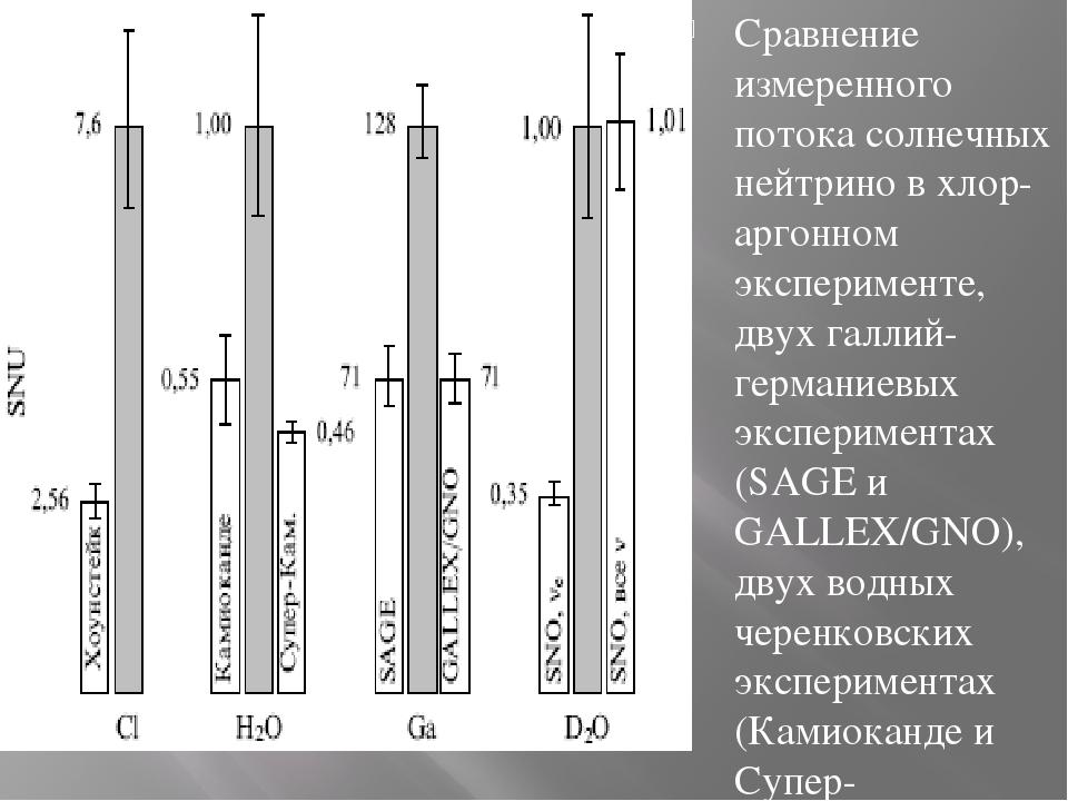Сравнение измеренного потока солнечных нейтрино в хлор-аргонном эксперименте...