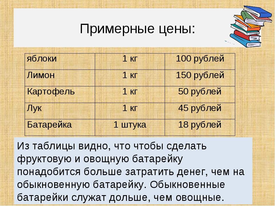 Примерные цены: Из таблицы видно, что чтобы сделать фруктовую и овощную бата...