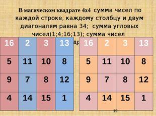 В магическом квадрате 4х4 сумма чисел по каждой строке, каждому столбцу и дв