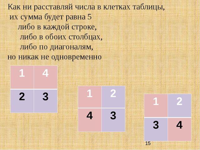 Как ни расставляй числа в клетках таблицы, их сумма будет равна 5 либо в кажд...
