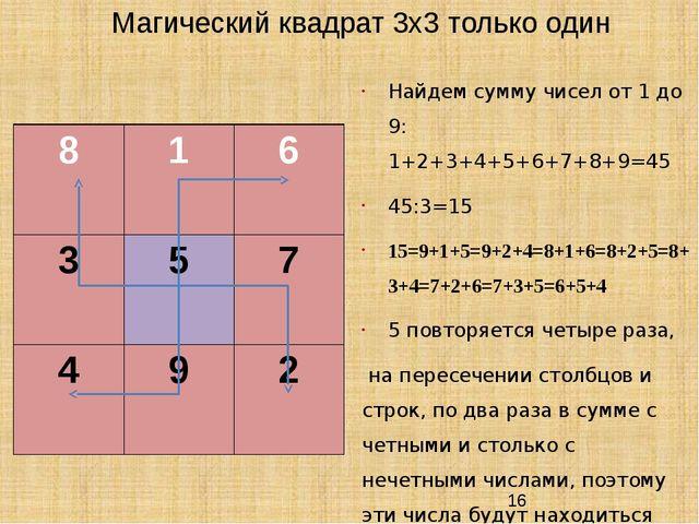 Магический квадрат 3х3 только один Найдем сумму чисел от 1 до 9: 1+2+3+4+5+6+...