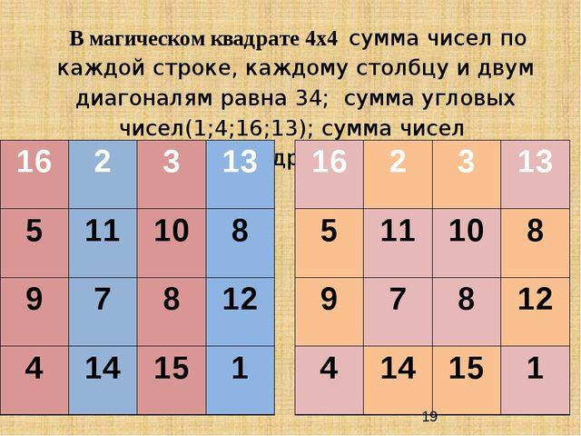 В магическом квадрате 4х4 сумма чисел по каждой строке, каждому столбцу и дв...