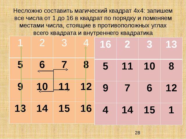 Несложно составить магический квадрат 4х4: запишем все числа от 1 до 16 в ква...