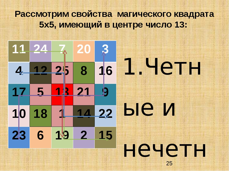 Рассмотрим свойства магического квадрата 5х5, имеющий в центре число 13: 1.Че...