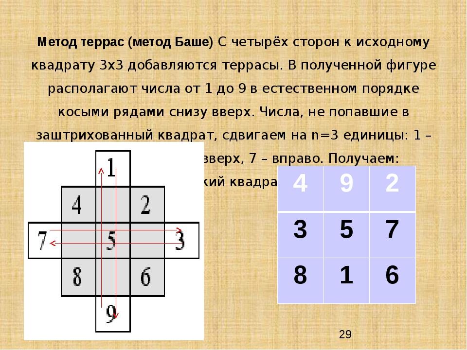 Метод террас (метод Баше) С четырёх сторон к исходному квадрату 3х3 добавляю...