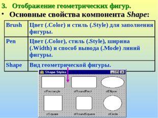 Отображение геометрических фигур. Основные свойства компонента Shape: BrushЦ