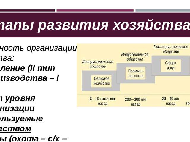 Этапы развития хозяйства Цикличность организации общества: Население (II тип...