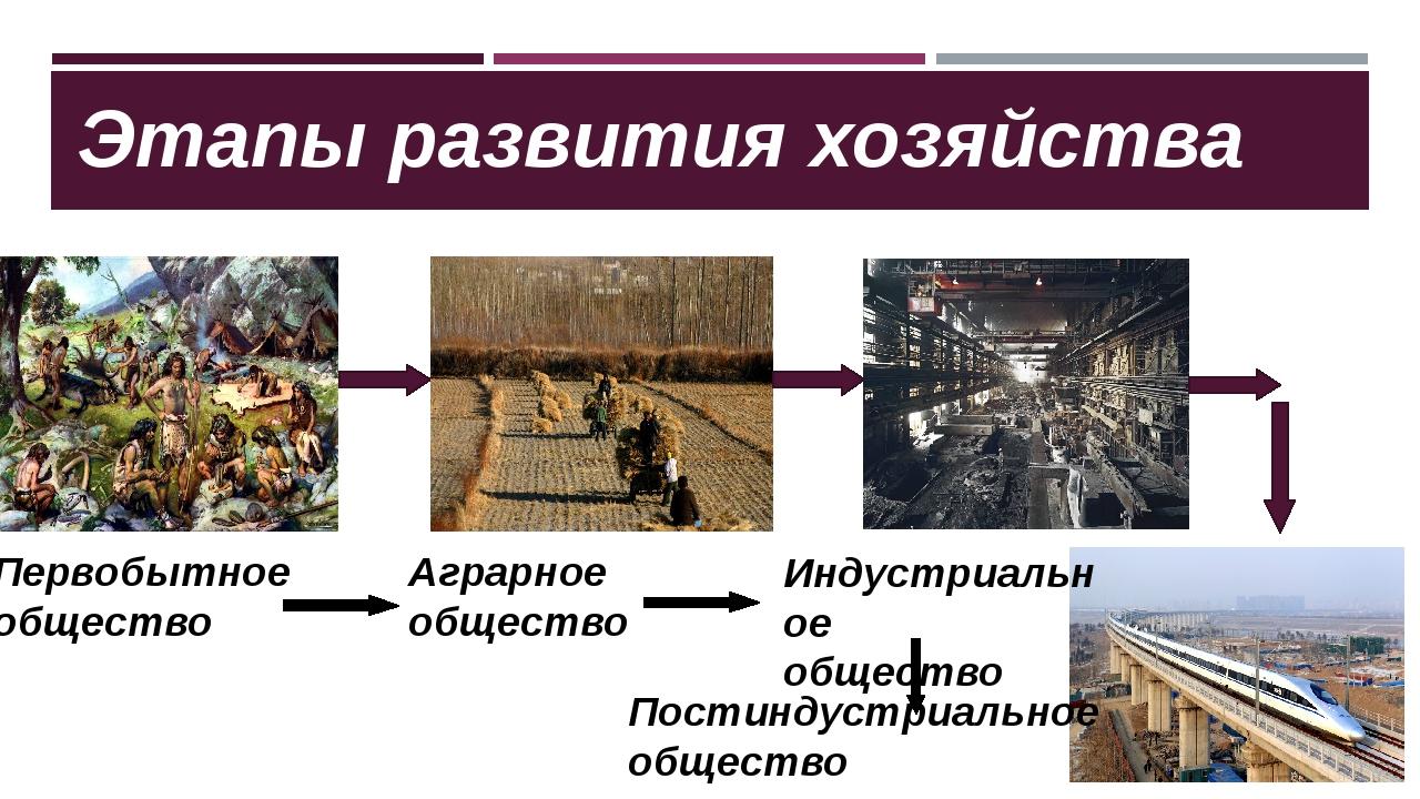 Этапы развития хозяйства Первобытное общество Аграрное общество Индустриально...