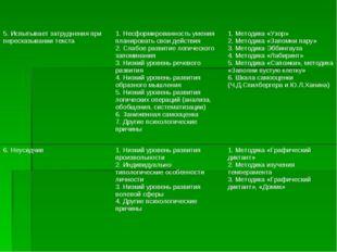 5. Испытывает затруднения при пересказывании текста1. Несформированность уме