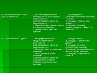 11. Постоянно забывает дома учебные предметы1. Высокая эмоциональная нестаби
